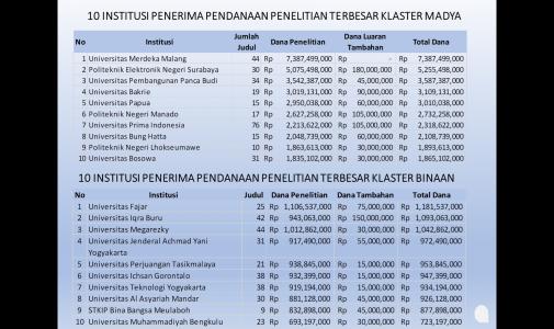 STKIP BBM Masuk 10 besar penerima dana penelitian terbesar klaster Binaan secara Nasional